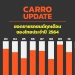 สถิติการขายรถยนต์ ยอดขายรถ ตลาดรถยนต์ไทย ปี 2564
